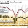 Kopint-Tárki: 3,4 százalékkal nő a GDP az idén