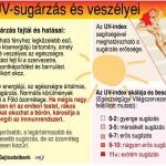 uv_sugarzas_veszelyei