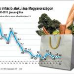 inflacio_arak_Magyaro