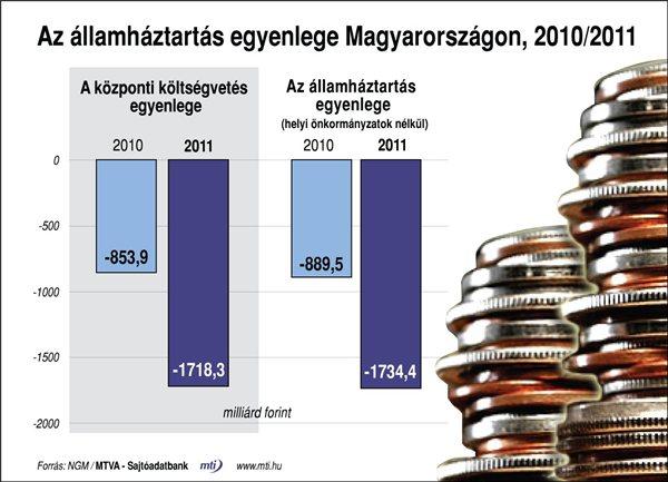 allamhaztartas_egyenlege_Magyaro_2001_2011