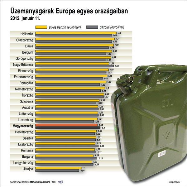 Az üzemanyagárak Magyarországon és többi európai államban
