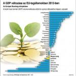 GDP_2012_elorejelzes_eu
