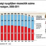 rokkantsagi_nyugdij_Magyaro_2000_2011
