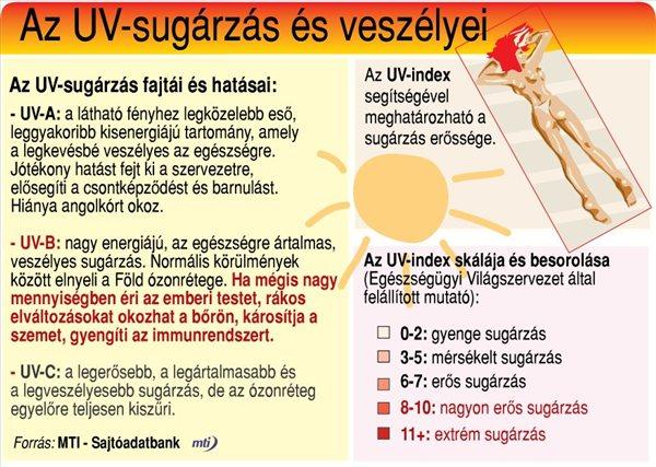 uvb_sugarzas_veszelyei