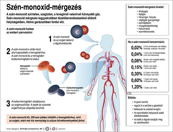szenmonoxid