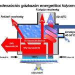 kondenzacios_gazkazan