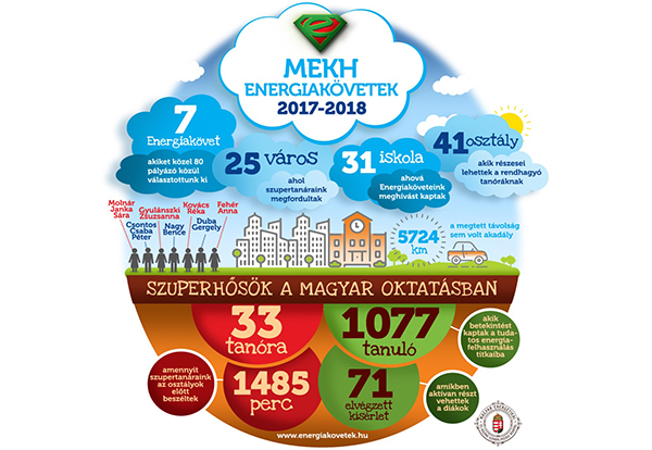 energiakovetek_2018_2019
