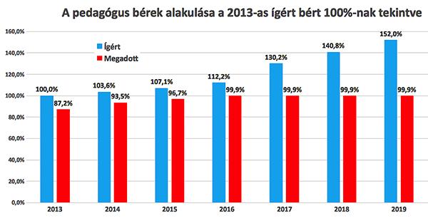 pedagogusberek_grafikon