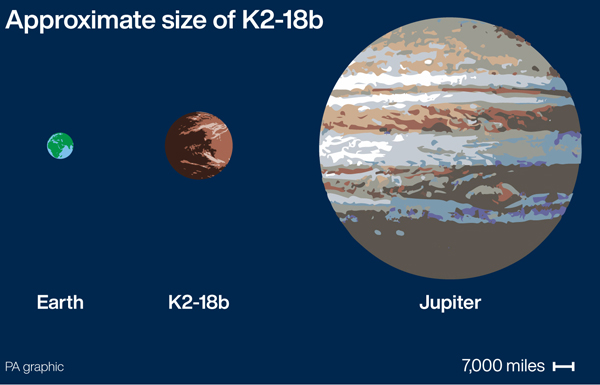 Graphic shows the approximate size of super-Earth K2-18b compared to Earth and Jupiter. See story SCIENCE Water. Infographic PA Graphics. Embargoed to 18.00 Wednesday September 11