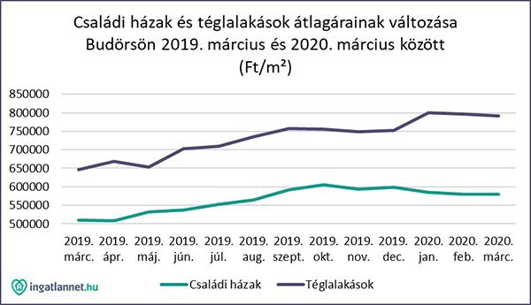 Csaladi_hazak_teglalakas_arvaltozas_budaors_2020