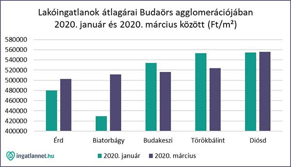 lakoingatlan_atlagarak_budaors_kornyeken_2020
