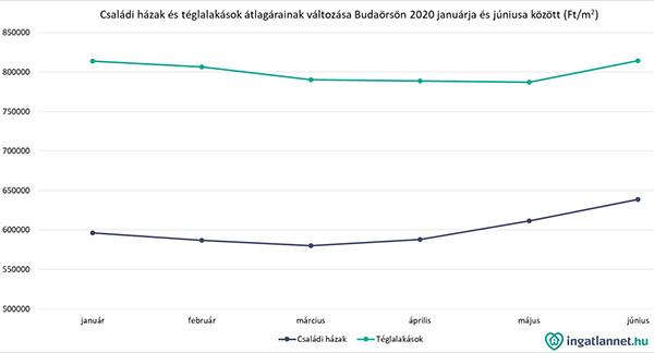 Csaladi_hazak_arak_Budaors_2020