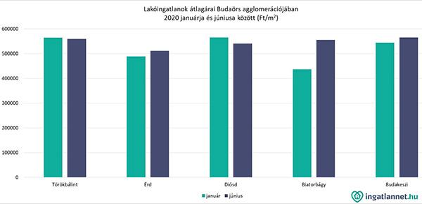 Lakoingatlanok_Budaors_arak_2020