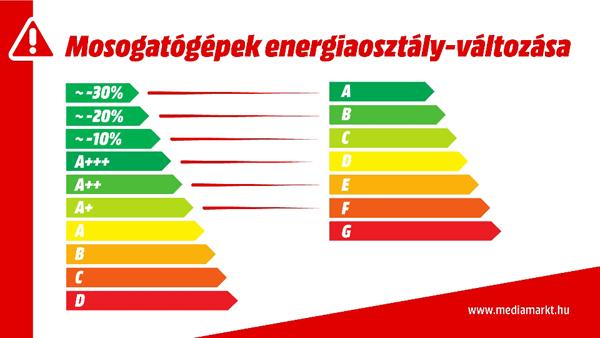 energiacimke_haztartasi_gep_mosogatogep_2021_tol
