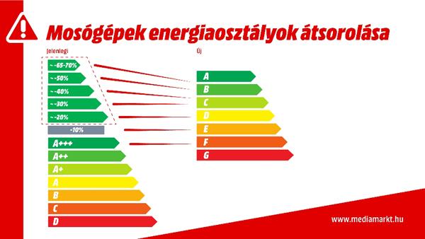 energiacimke_haztartasi_gep_mosogep_2021_tol
