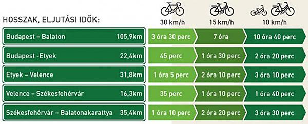 budapest_balaton_kerekparos_utvonal_bicikli_eljutasi_idok