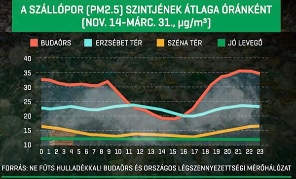 szallopor_budaors_2021_grafikon