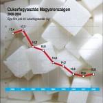 cukorfogyasztas_Magyaro_2000_2008