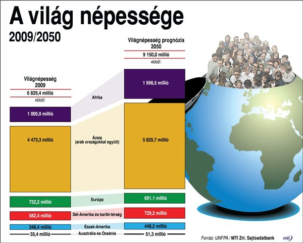 Rohamosan öregszik a világ lakossága – Budaörsi Infó