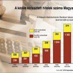 kesve_torlesztett_hitelek_Magyaro2005_2011