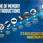 3D_Xpoint_uj_memoria_technologia_2015