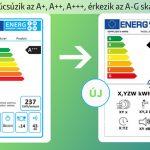 energiacimke_uj_haztartasi_gep_mosogatogep_2021_tol